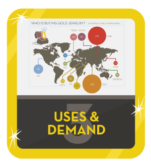 Gold Demand and Uses