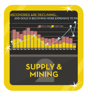 Gold Supply and Mining